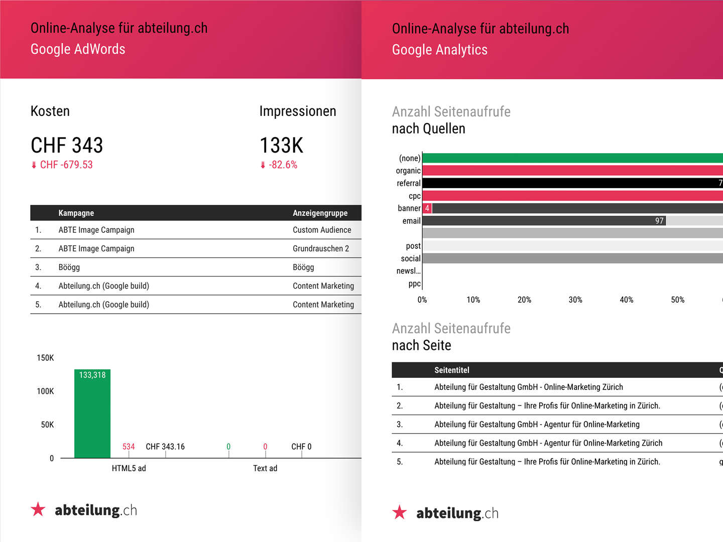 Online-Analyse mit Google Data Studio